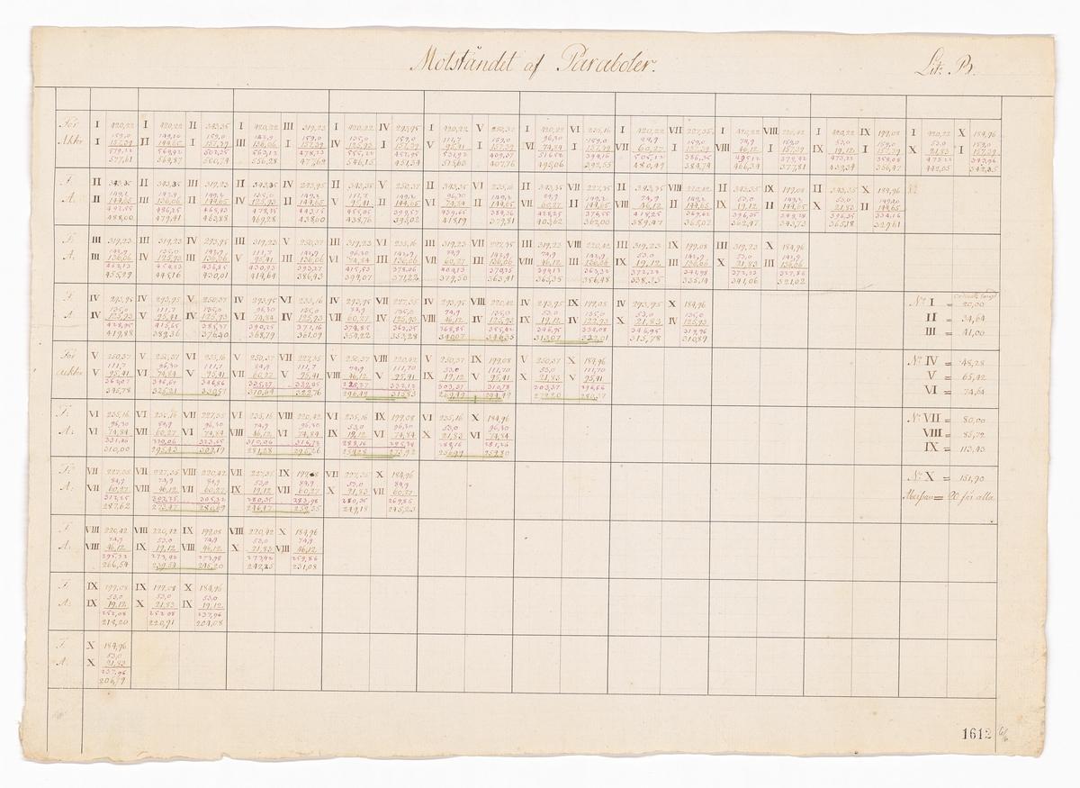 Tabeller och beräkningar gjorda för linjeskepp.